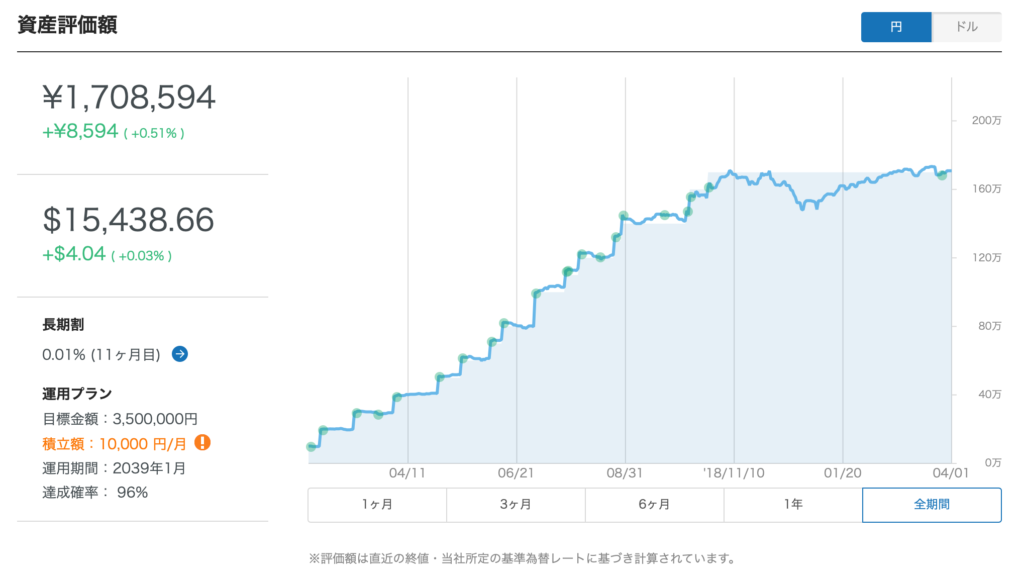 ウェルスナビの1年間の積立資産推移